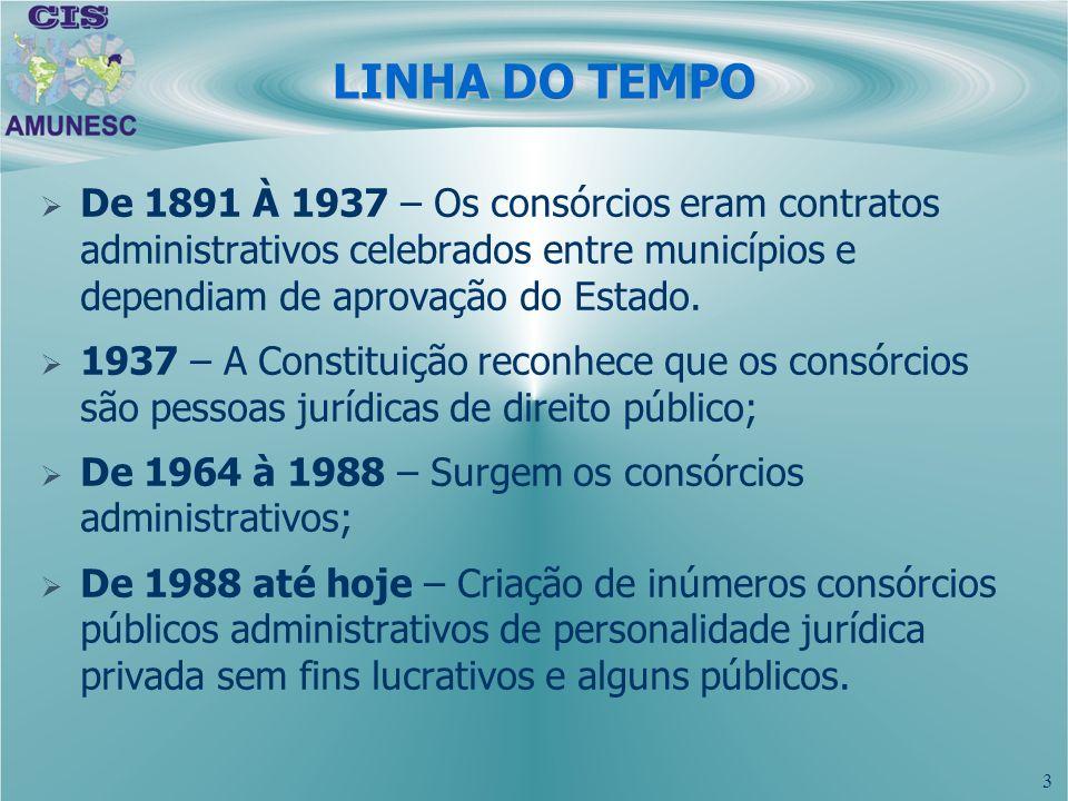 LINHA DO TEMPODe 1891 À 1937 – Os consórcios eram contratos administrativos celebrados entre municípios e dependiam de aprovação do Estado.