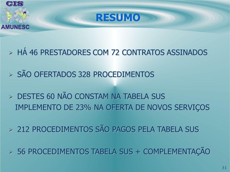 IMPLEMENTO DE 23% NA OFERTA DE NOVOS SERVIÇOS