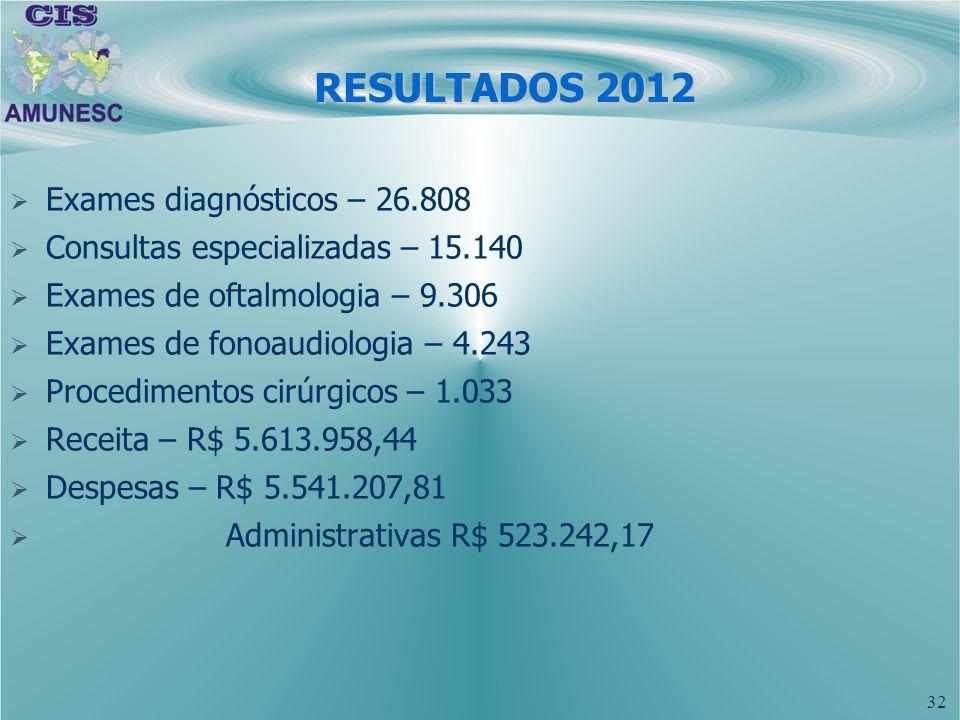 RESULTADOS 2012 Exames diagnósticos – 26.808
