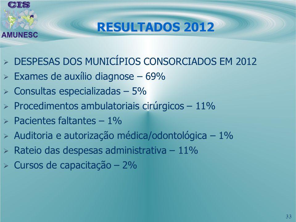 RESULTADOS 2012 DESPESAS DOS MUNICÍPIOS CONSORCIADOS EM 2012