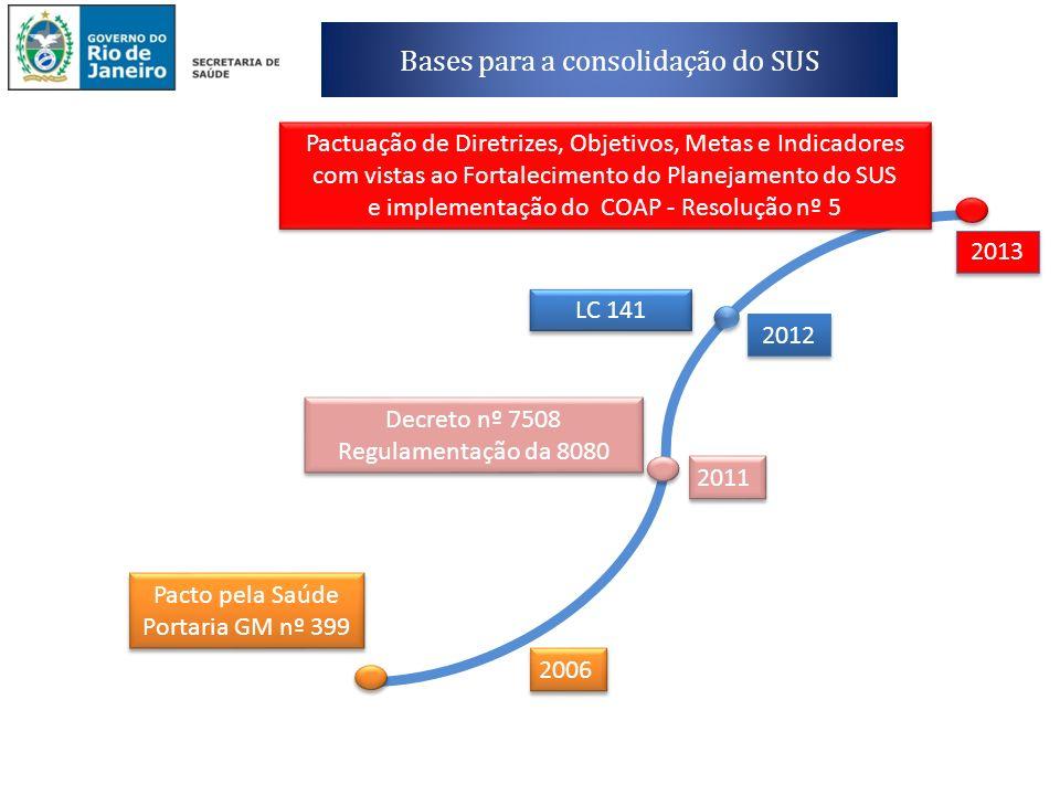 Bases para a consolidação do SUS