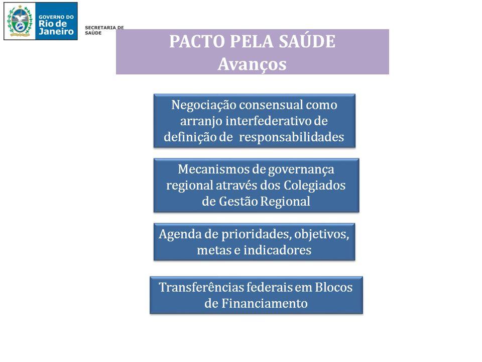 PACTO PELA SAÚDE Avanços