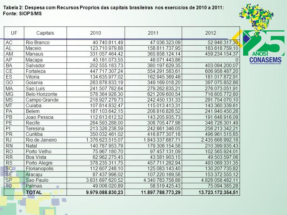 Tabela 2: Despesa com Recursos Proprios das capitais brasileiras nos exercícios de 2010 a 2011: