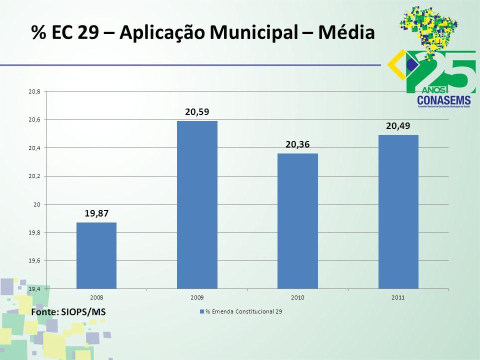 % EC 29 – Aplicação Municipal – Média