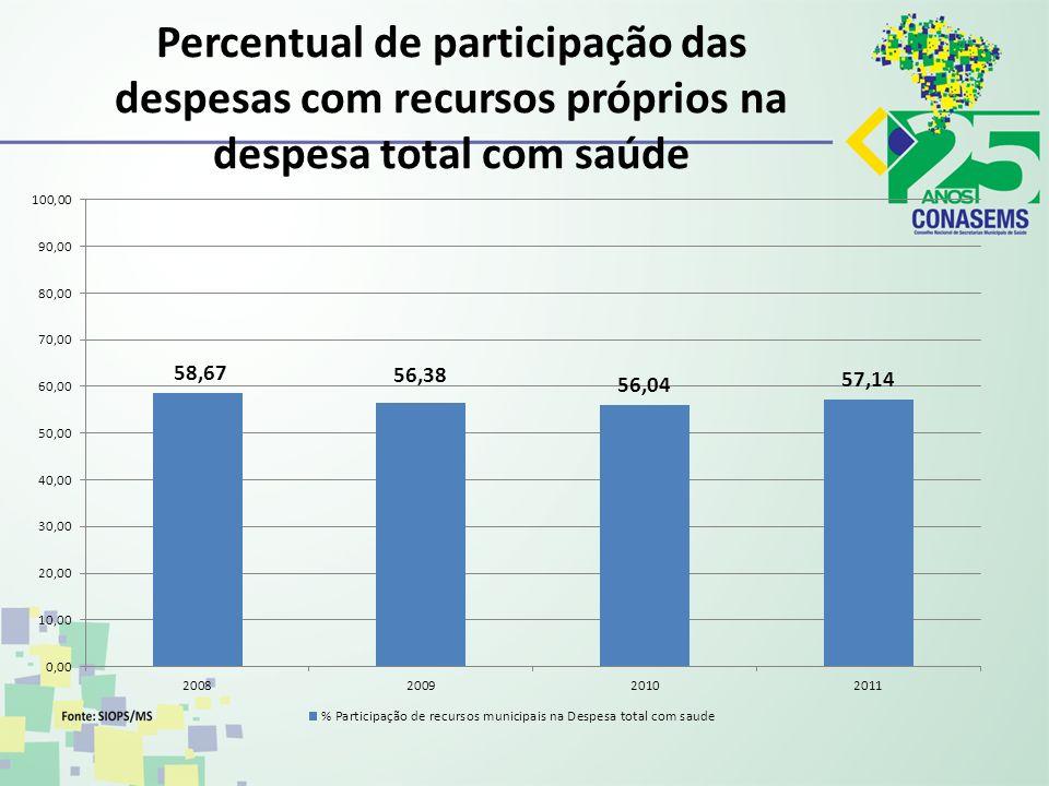 Percentual de participação das despesas com recursos próprios na despesa total com saúde
