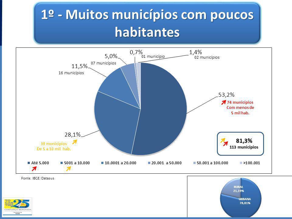 1º - Muitos municípios com poucos habitantes