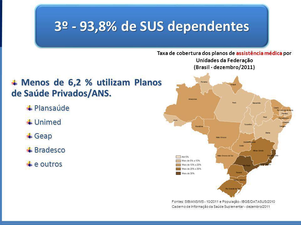 3º - 93,8% de SUS dependentes Taxa de cobertura dos planos de assistência médica por Unidades da Federação (Brasil - dezembro/2011)