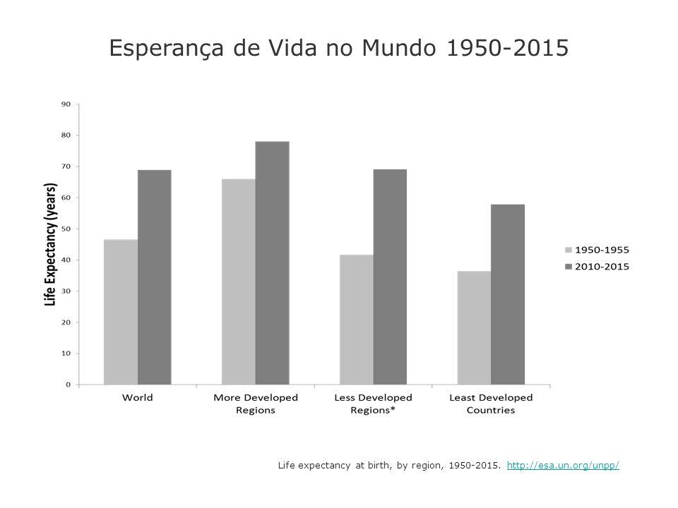 Esperança de Vida no Mundo 1950-2015