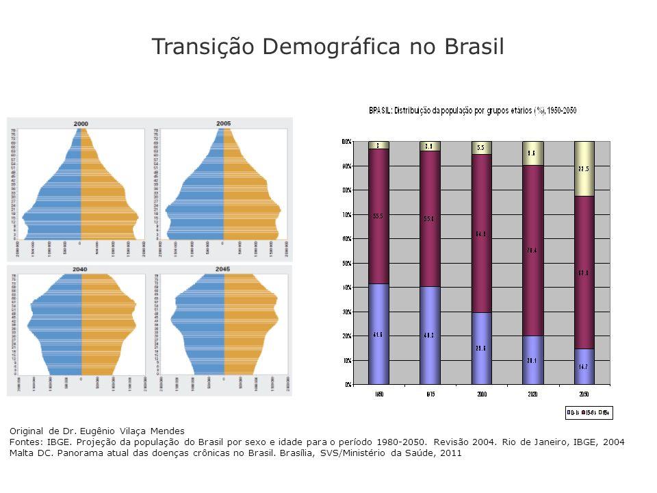 Transição Demográfica no Brasil