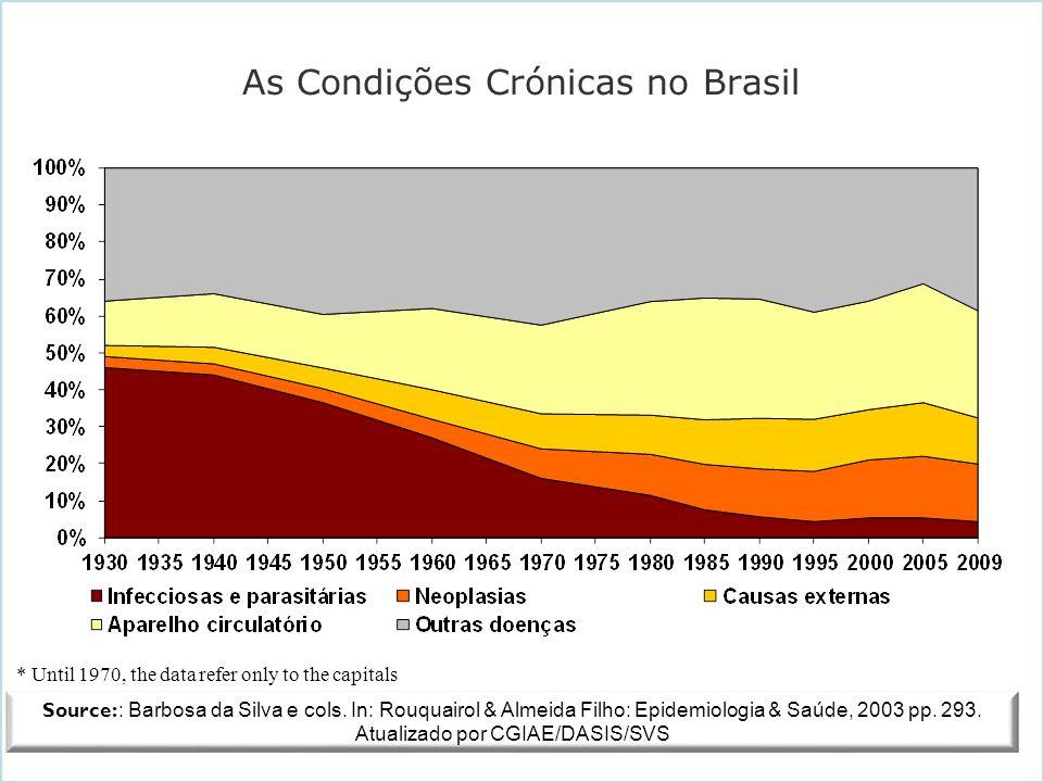 As Condições Crónicas no Brasil