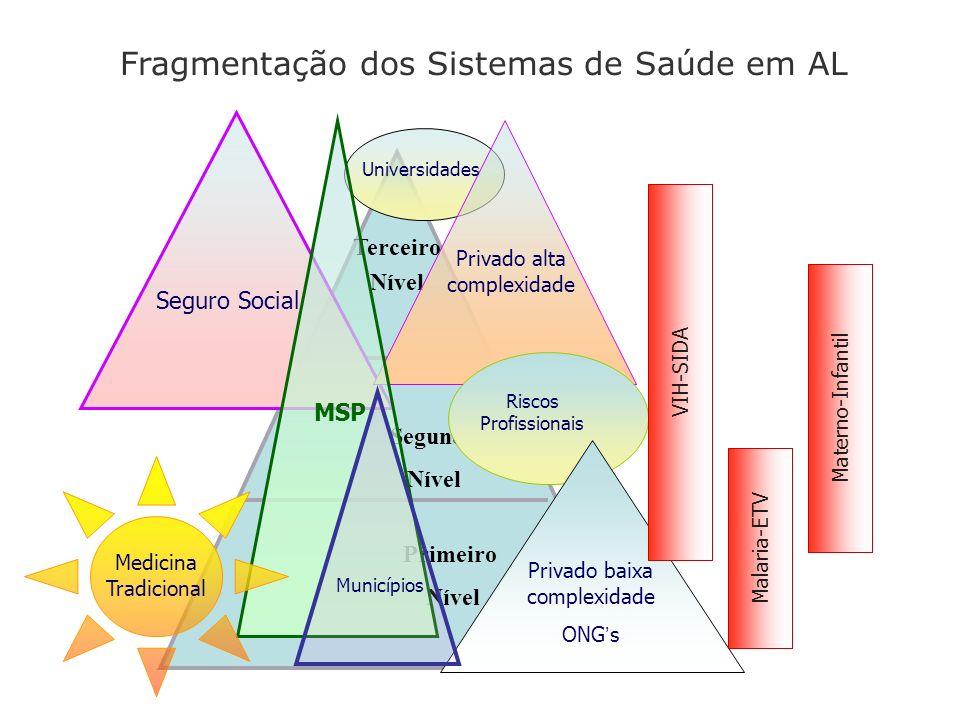 Fragmentação dos Sistemas de Saúde em AL