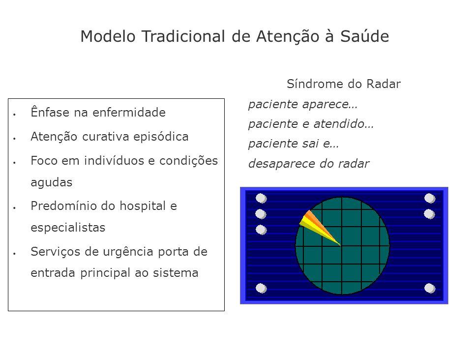 Modelo Tradicional de Atenção à Saúde