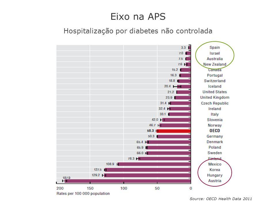 Eixo na APS Hospitalização por diabetes não controlada