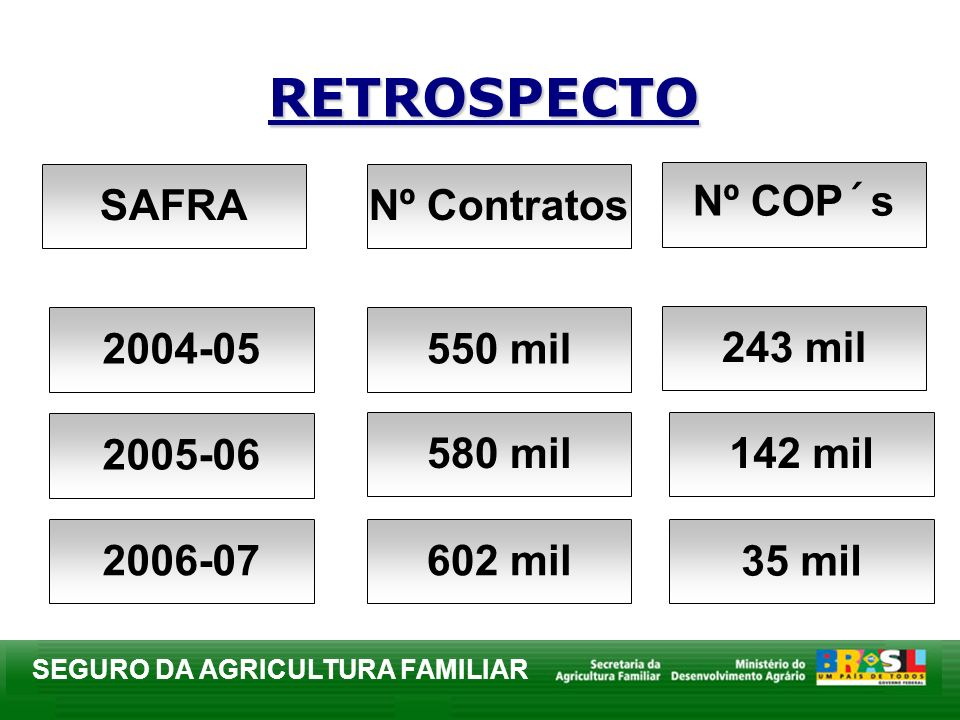 RETROSPECTO SAFRA Nº Contratos Nº COP´s 2004-05 550 mil 243 mil