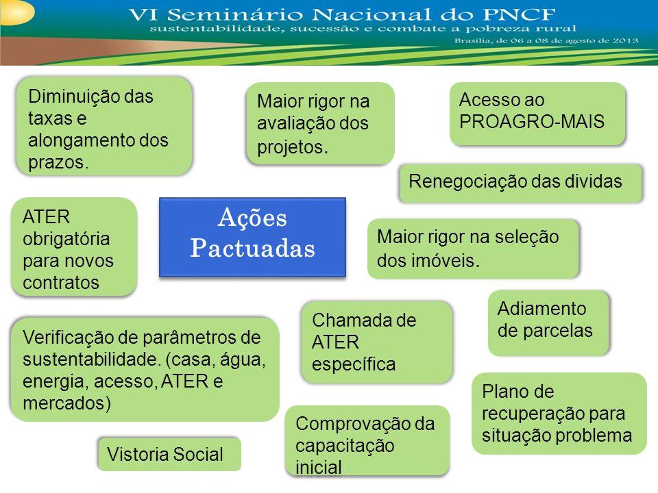 Ações Pactuadas Diminuição das taxas e alongamento dos prazos.