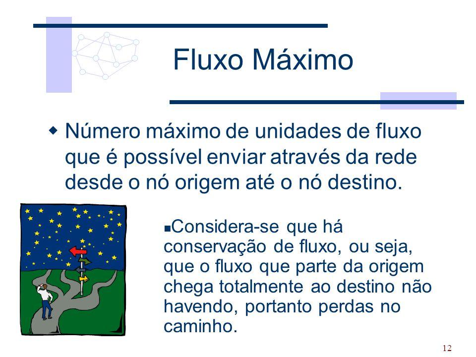 Fluxo Máximo Número máximo de unidades de fluxo que é possível enviar através da rede desde o nó origem até o nó destino.