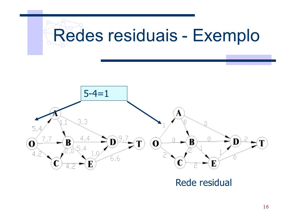 Redes residuais - Exemplo