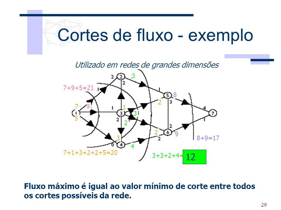 Cortes de fluxo - exemplo