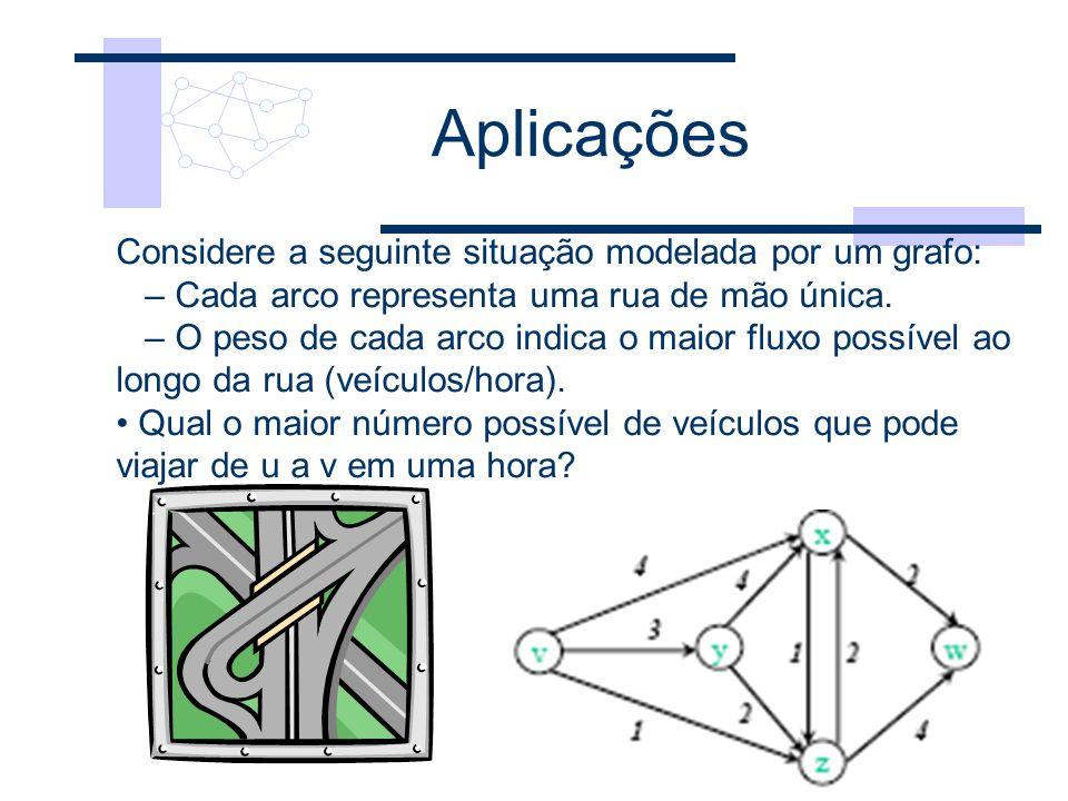Aplicações Considere a seguinte situação modelada por um grafo: