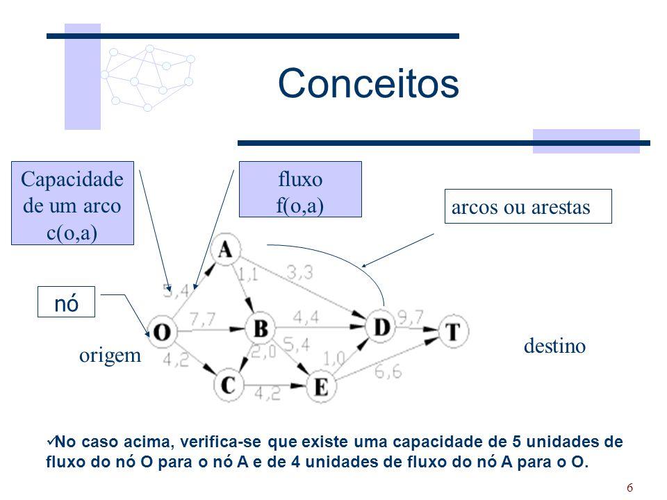 Conceitos Capacidade de um arco c(o,a) fluxo f(o,a) arcos ou arestas