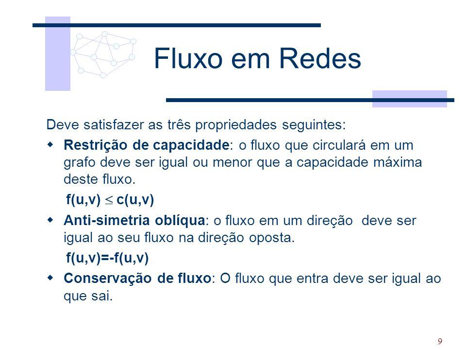 Fluxo em Redes Deve satisfazer as três propriedades seguintes: