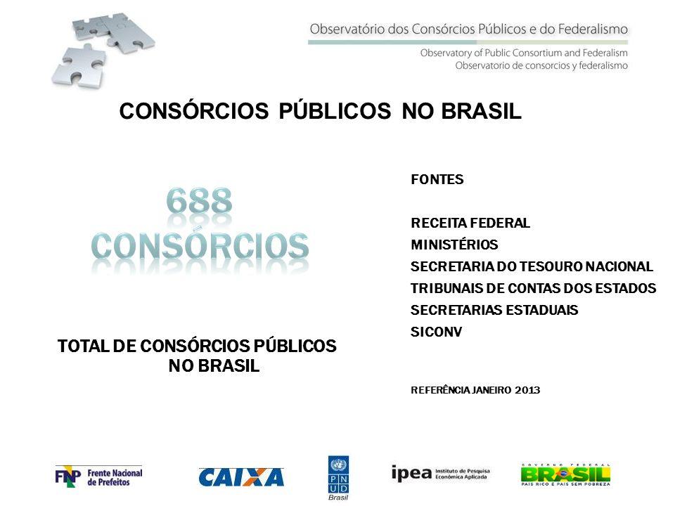 CONSÓRCIOS PÚBLICOS NO BRASIL TOTAL DE CONSÓRCIOS PÚBLICOS NO BRASIL
