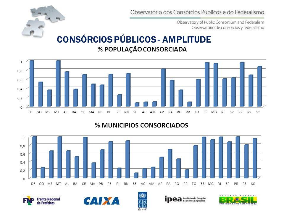 CONSÓRCIOS PÚBLICOS - AMPLITUDE