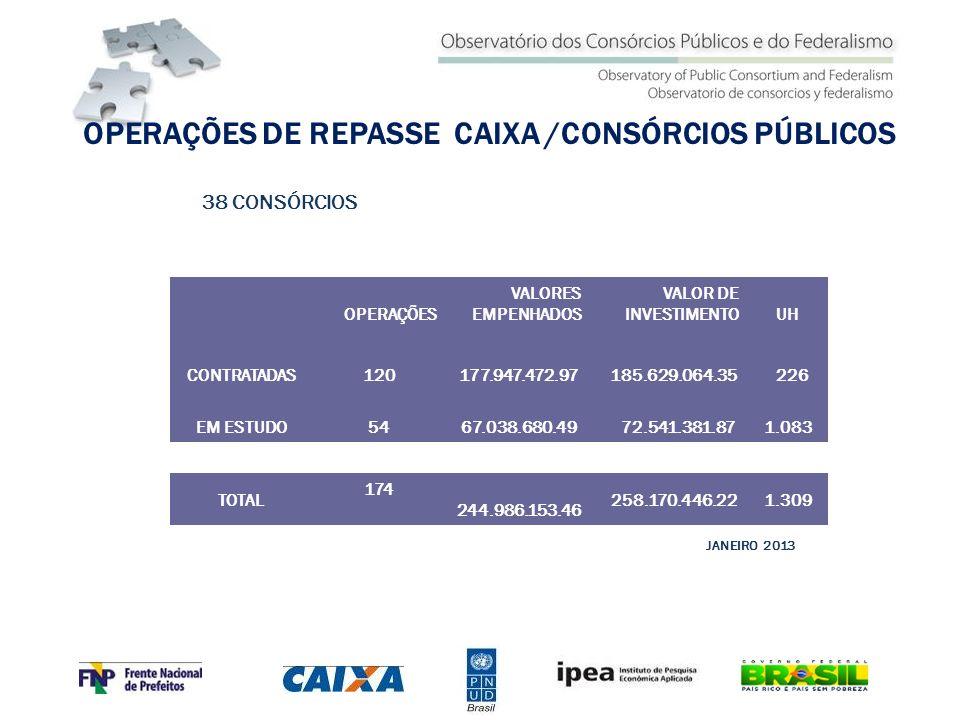 OPERAÇÕES DE REPASSE CAIXA /CONSÓRCIOS PÚBLICOS
