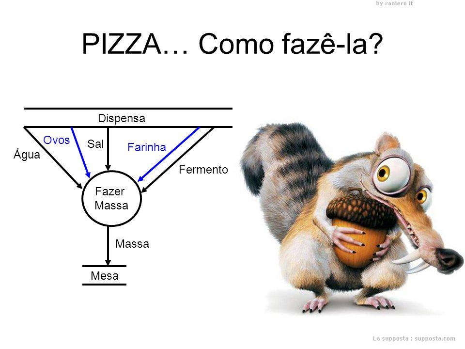 PIZZA… Como fazê-la Dispensa. Ovos. Sal. Farinha. Água. Fermento. Fazer. Massa. Massa.