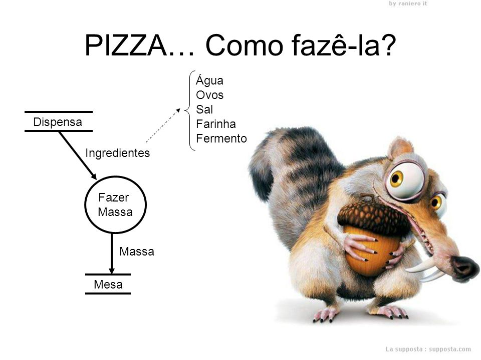 PIZZA… Como fazê-la Mesa ---- Arquivo de dados