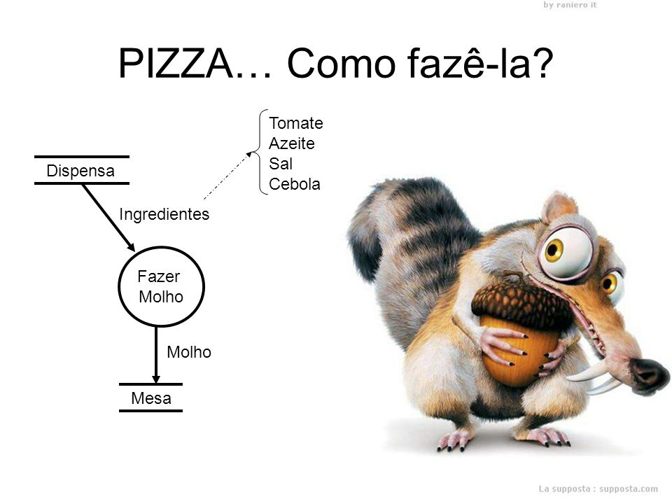 PIZZA… Como fazê-la Tomate Azeite Sal Cebola Dispensa Ingredientes