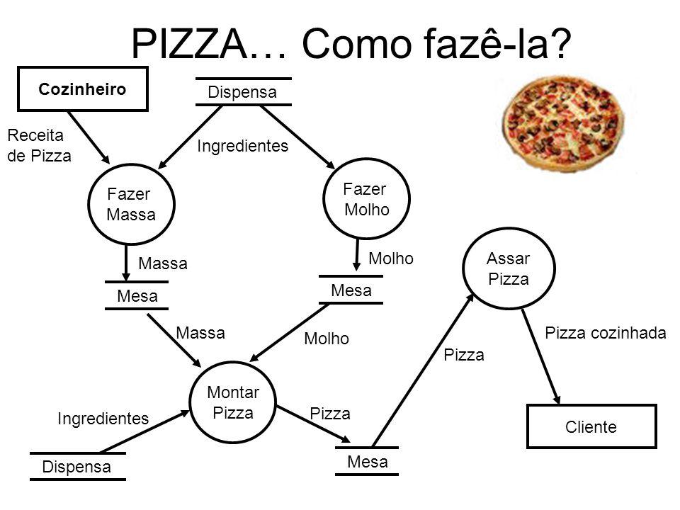 PIZZA… Como fazê-la Cozinheiro. Dispensa. Receita. de Pizza. Ingredientes. Fazer. Molho. Fazer.
