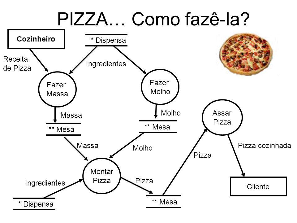 PIZZA… Como fazê-la Cozinheiro * Dispensa Receita de Pizza