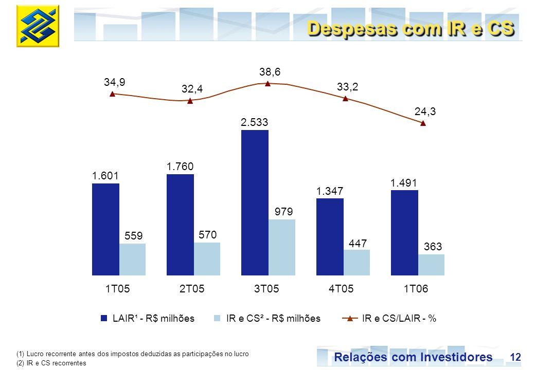 Despesas com IR e CS 38,6. 34,9. 32,4. 33,2. 24,3. 2.533. 1.760. 1.601. 1.491. 1.347. 979.