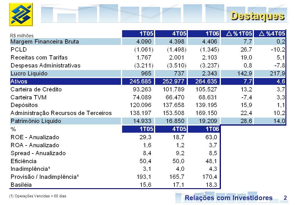 Destaques R$ milhões (1) Operações Vencidas + 60 dias