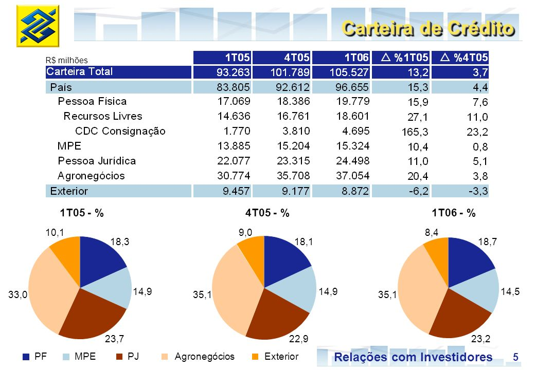 Carteira de Crédito 1T05 - % 4T05 - % 1T06 - % 10,1 18,1 14,9 22,9