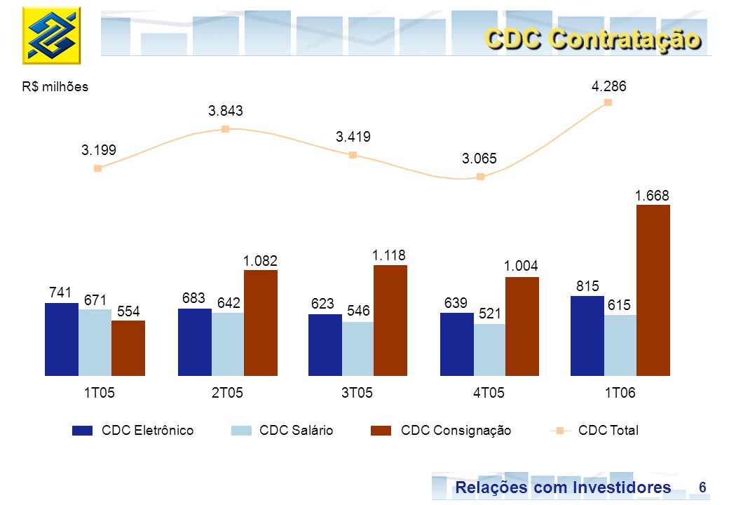 CDC Contratação R$ milhões. 4.286. 3.843. 3.419. 3.199. 3.065. 1.668. 1.118. 1.082. 1.004.