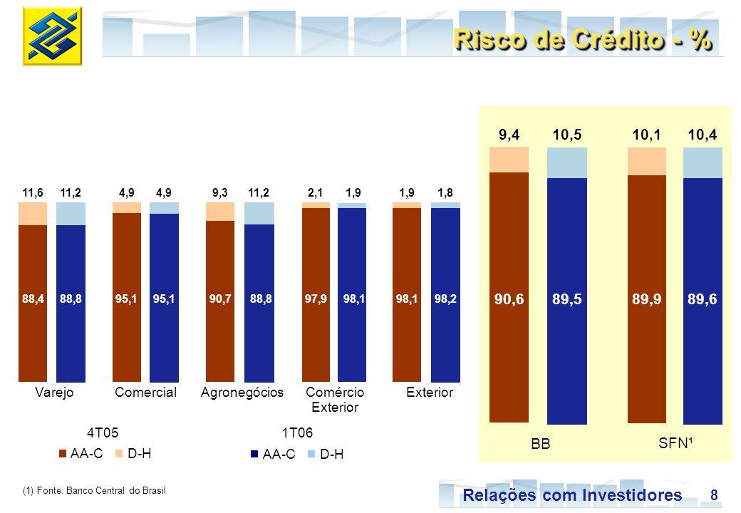 Risco de Crédito - % 9,4 10,5 10,1 10,4 90,6 89,5 89,9 89,6 BB SFN¹