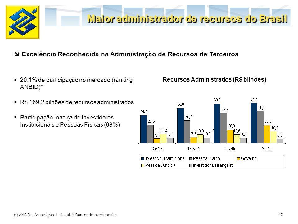 Recursos Administrados (R$ bilhões)