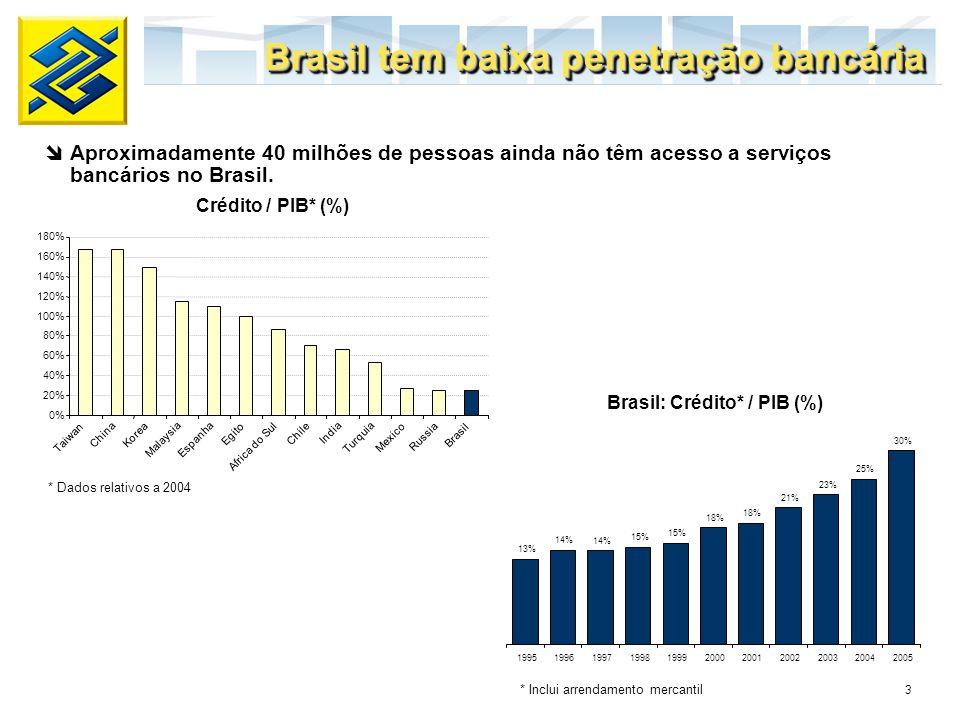 Brasil: Crédito* / PIB (%)