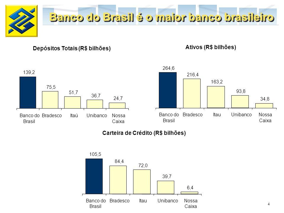 Depósitos Totais (R$ bilhões) Carteira de Crédito (R$ bilhões)