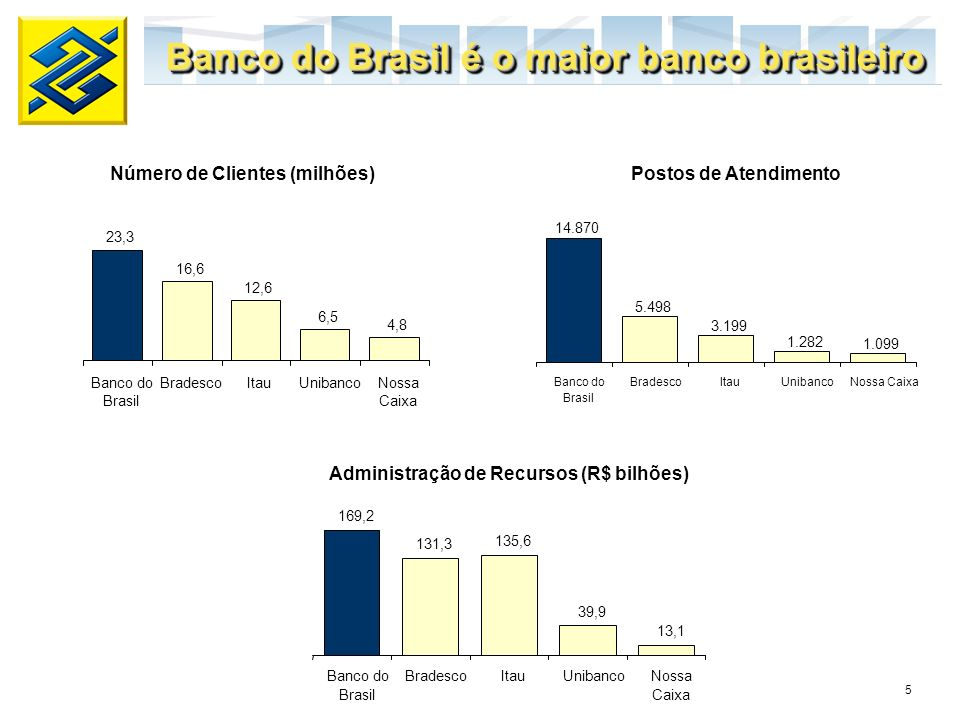 Número de Clientes (milhões) Administração de Recursos (R$ bilhões)
