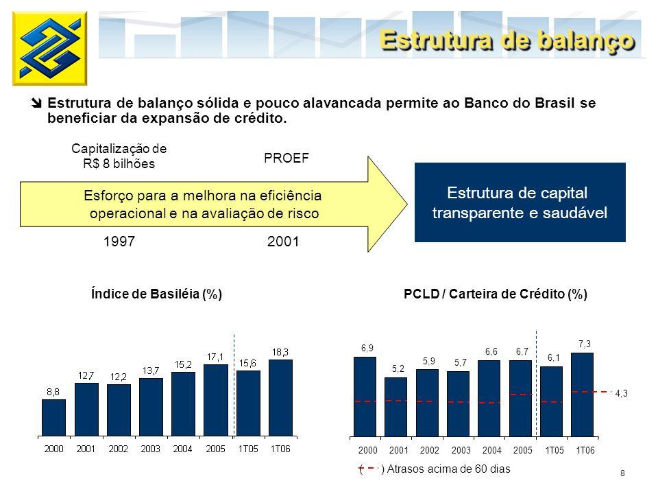 PCLD / Carteira de Crédito (%)