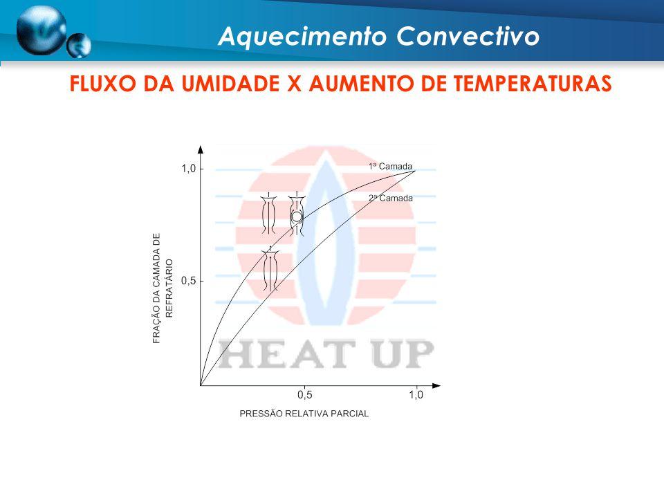 Aquecimento Convectivo FLUXO DA UMIDADE X AUMENTO DE TEMPERATURAS