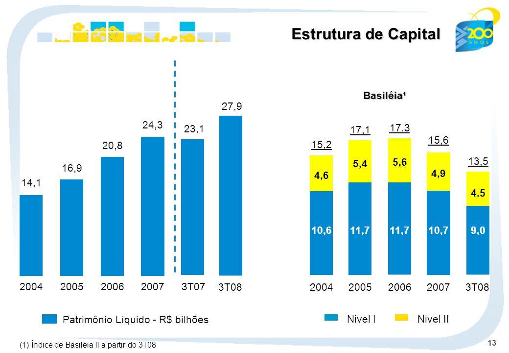 Estrutura de Capital Basiléia¹ 27,9 24,3 2007 23,1 17,1 17,3 15,6 20,8