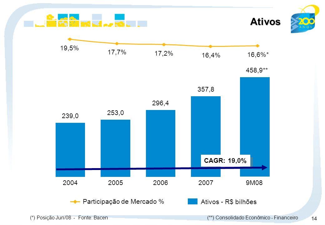Ativos 19,5% 17,7% 17,2% 16,4% 16,6%* 458,9** 9M08. 357,8. 2007. 296,4. 2006. 253,0. 2005.