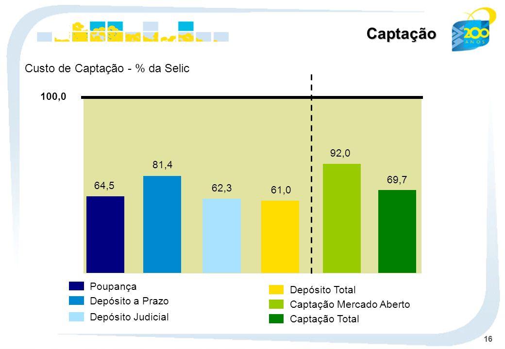 Captação Custo de Captação - % da Selic 100,0 92,0 81,4 69,7 64,5 62,3