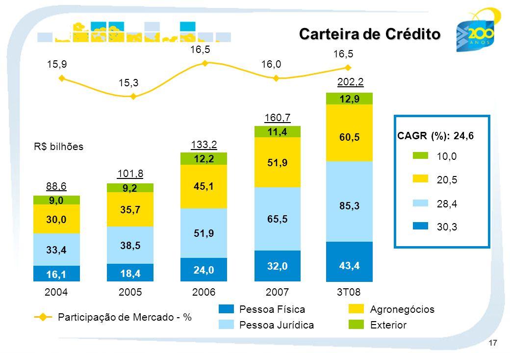 Carteira de Crédito 15,9. 15,3. 16,5. 16,0. 202,2. 202,2. 12,9. 160,7. 11,4. CAGR (%): 24,6.