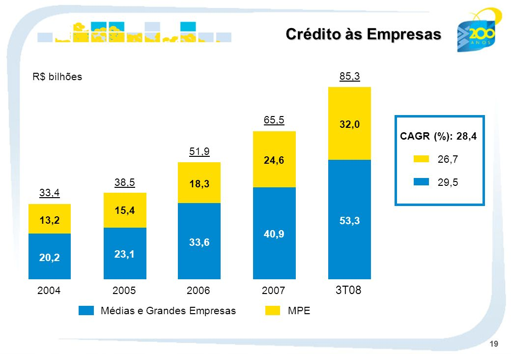 Crédito às Empresas 3T08 R$ bilhões 85,3 65,5 32,0 CAGR (%): 28,4 51,9