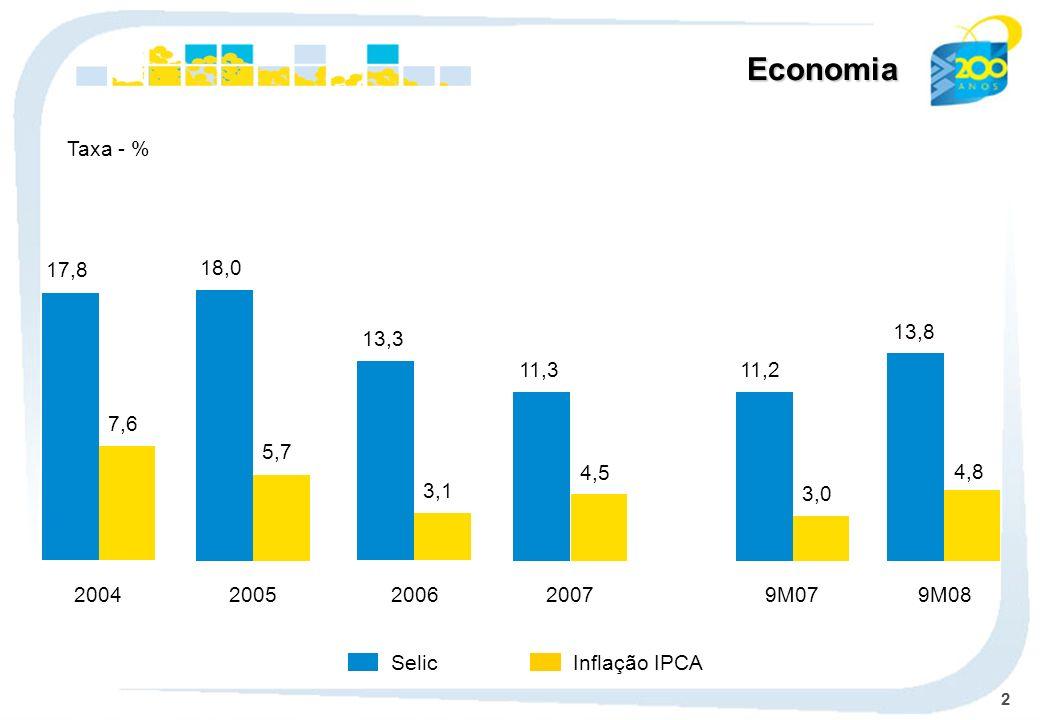 Economia Taxa - % 17,8. 7,6. 18,0. 5,7. 13,3. 3,1. 13,8. 11,3. 11,2. 4,5. 4,8. 3,0. 2004.